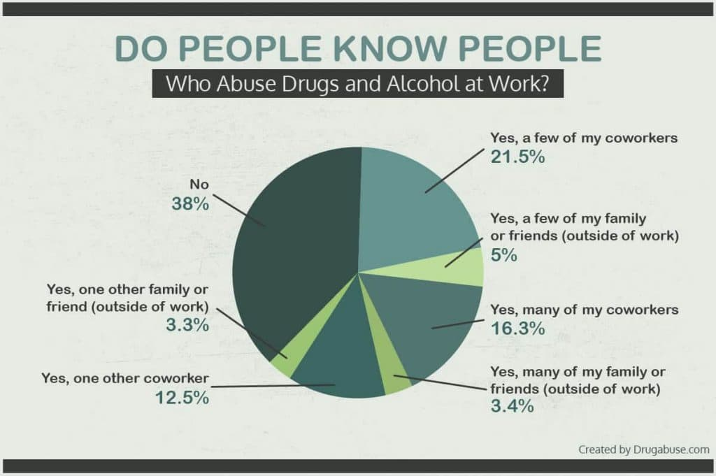 Alcohol and drug abuse in the workplace