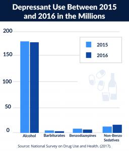 Depressent use comparison between 2015&2016