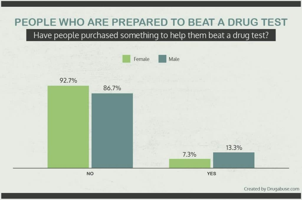 Percentage of workers prepared to beat a drug test