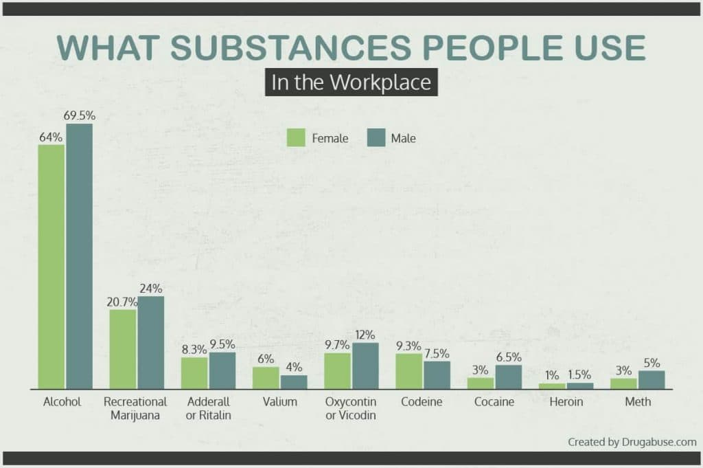 Graph of what substances people use in the workplace