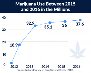 Marijuana use between to15&2016