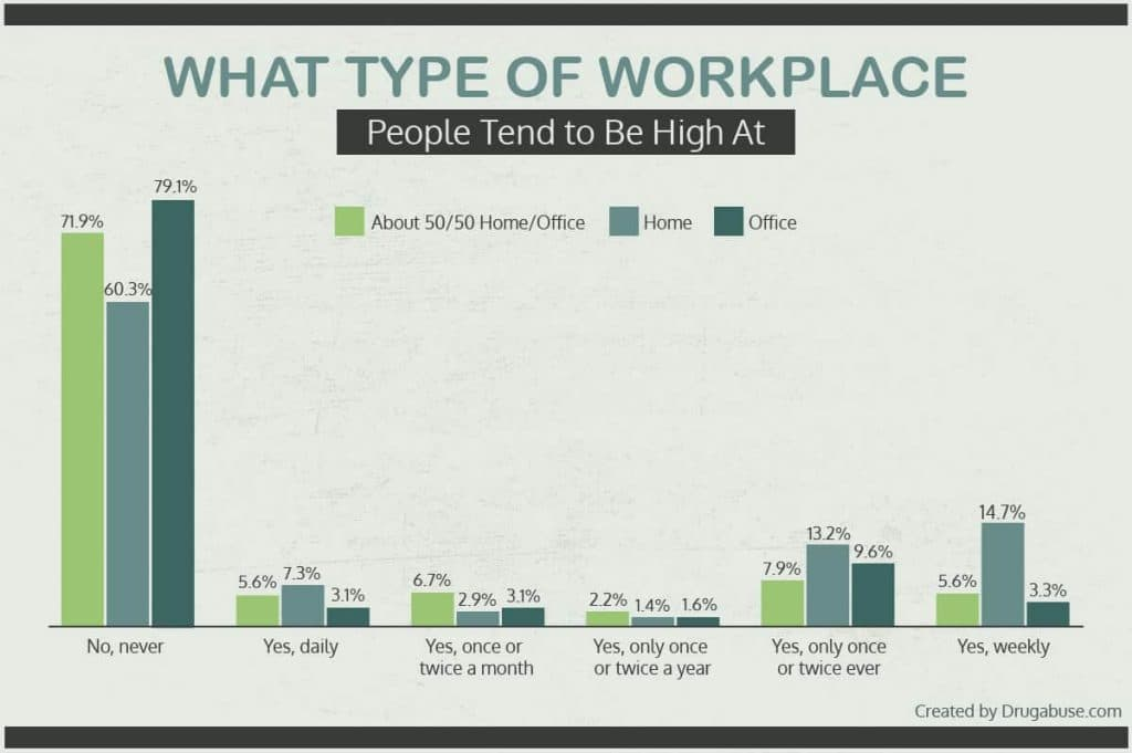 Type of workplace people tend to be high at