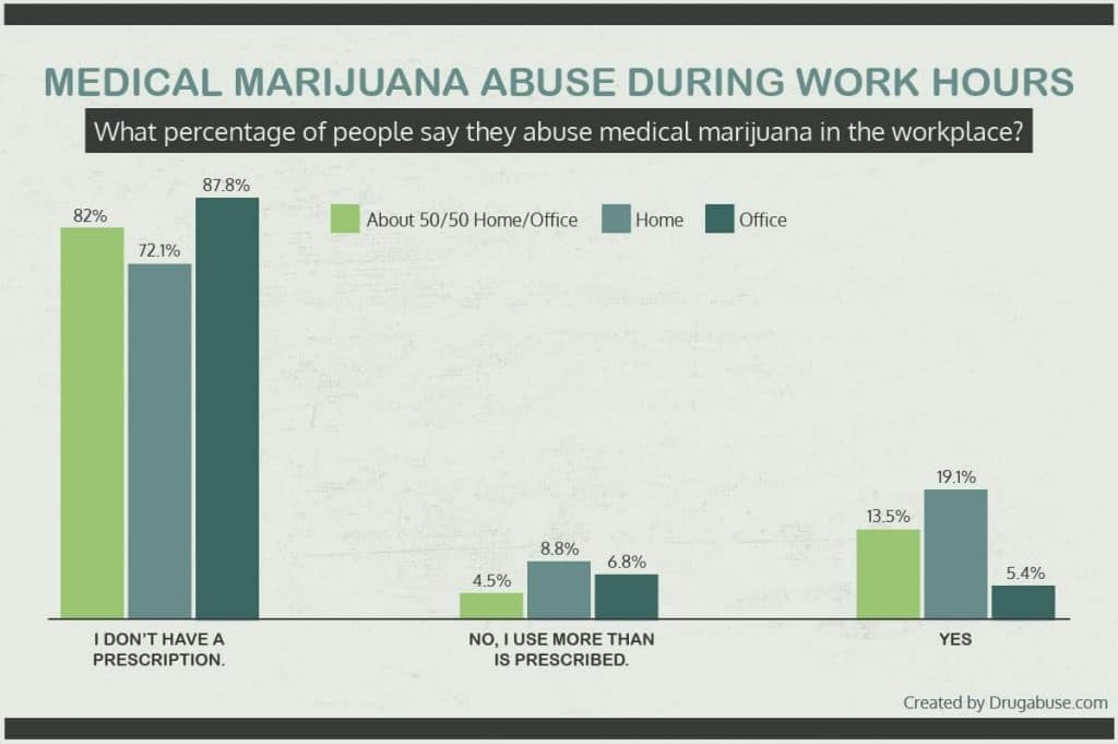 Percentage of Medical marijuana abuse during work hours