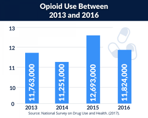 Graphic of opioid use between 2013&2016