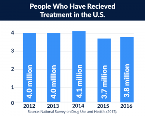 People who have received addiction treatment