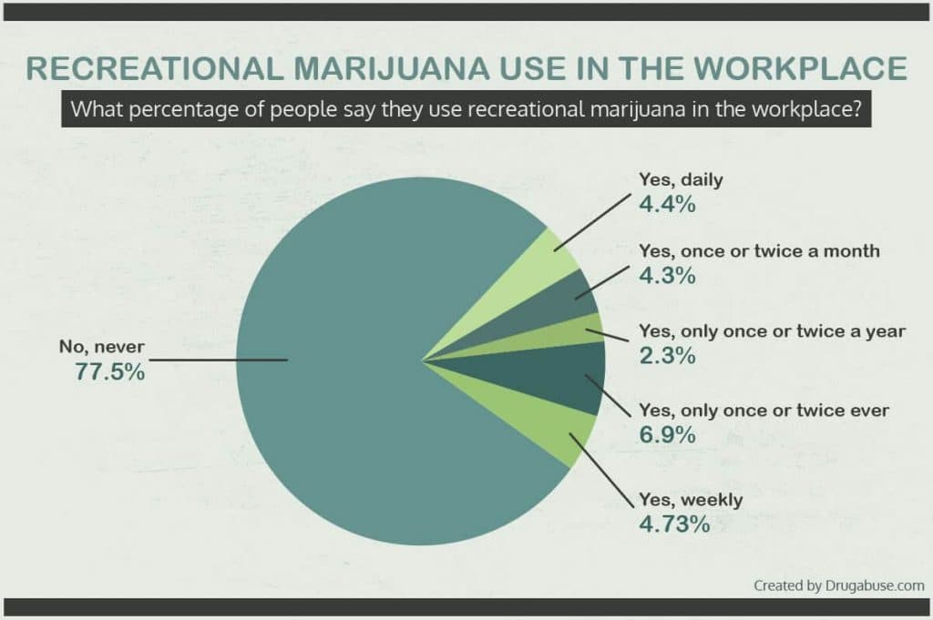 Percentage of use of recreational marijuana in the workplace