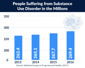 Graphic of people suffering from substance use disorder