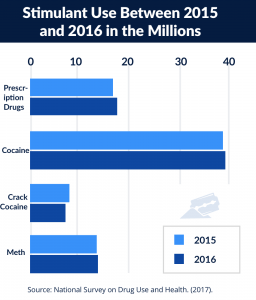 Stimulant use between 2015 &2016
