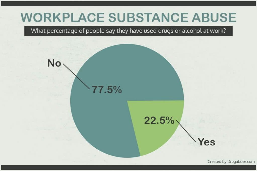 Workplace substance abuse trends