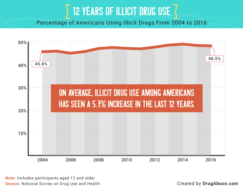 Percentage of Americans Using Illicit Drugs From 2004 to 2016