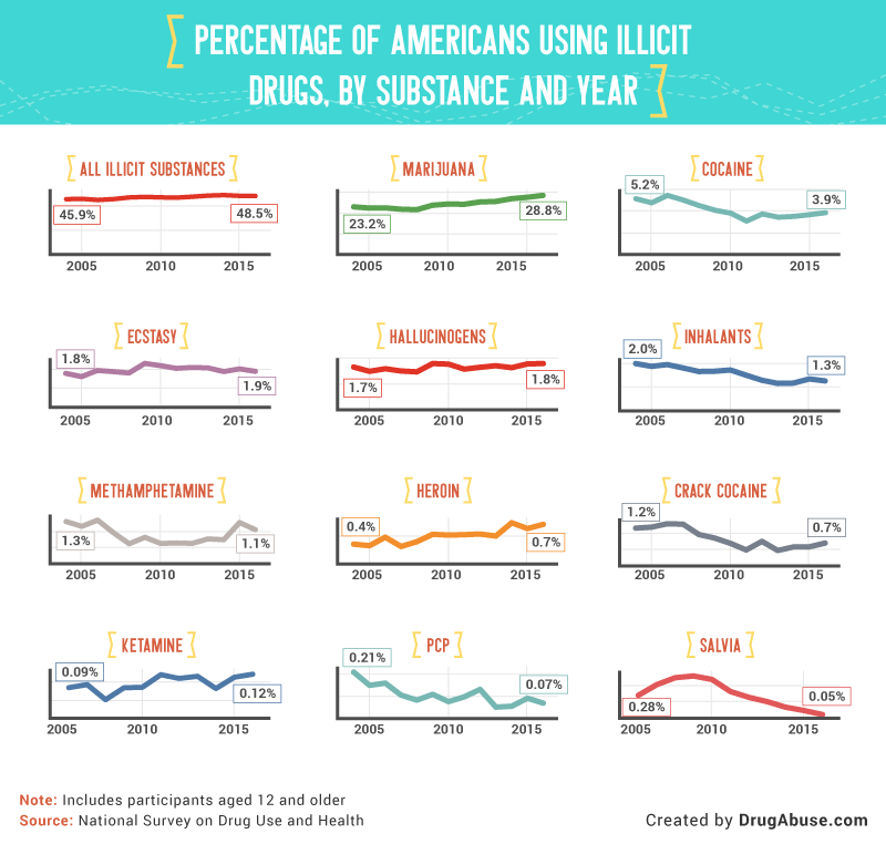 Percent of Americans using illicit drugs, by substance and year